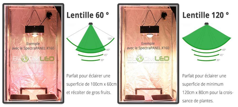 Angle éclairage SpectraPANEL X320 lampe horticole led pour plantes et floraison