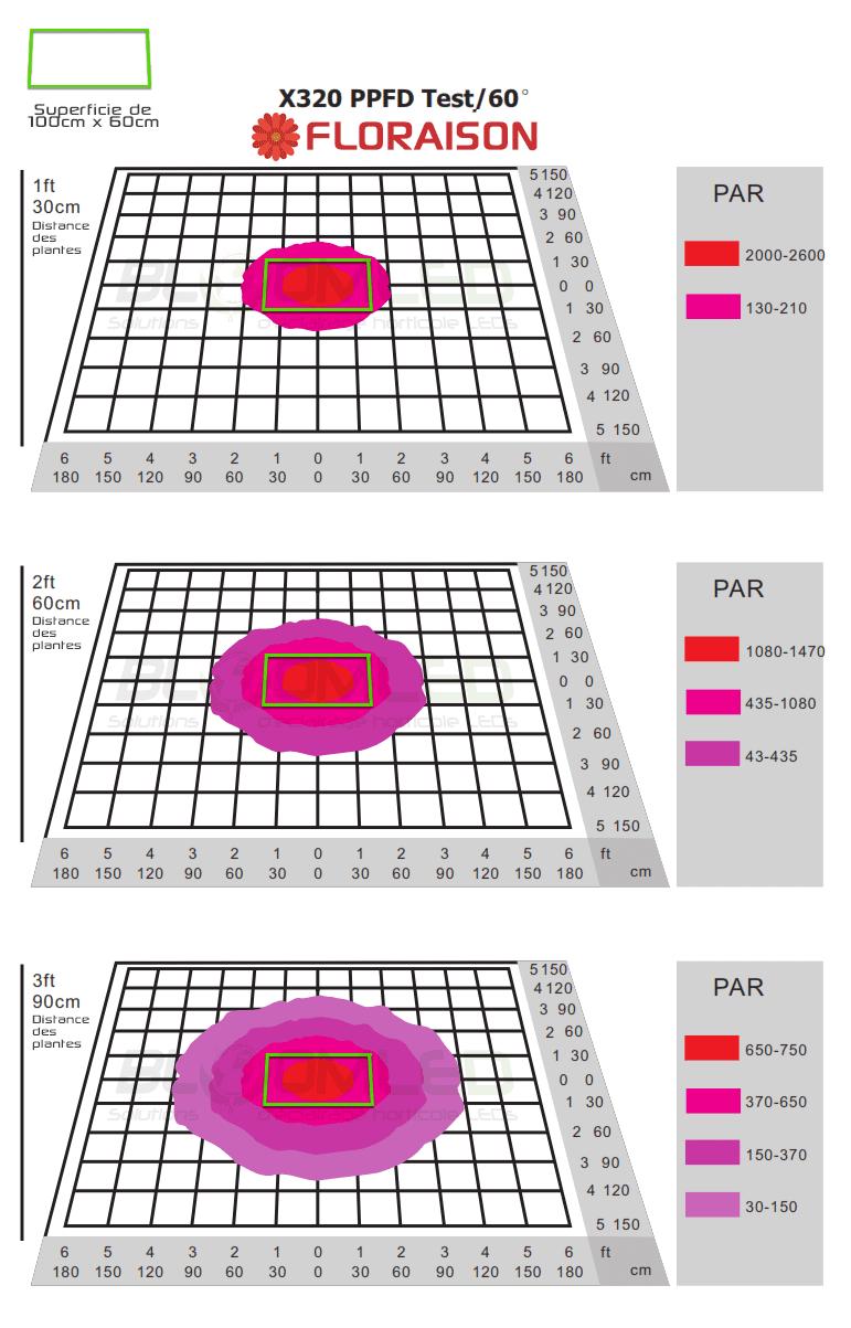Zone eclairage floraison x320 horticole led umol/m²/s spectrapanel x160