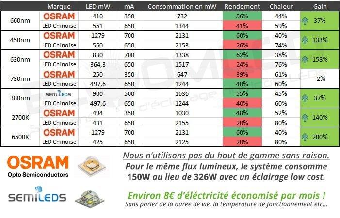 Gain des LEDs horticole LEDs OSRAM pour la culture en intérieur