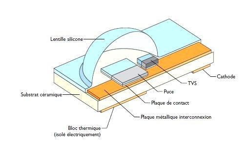 led composant