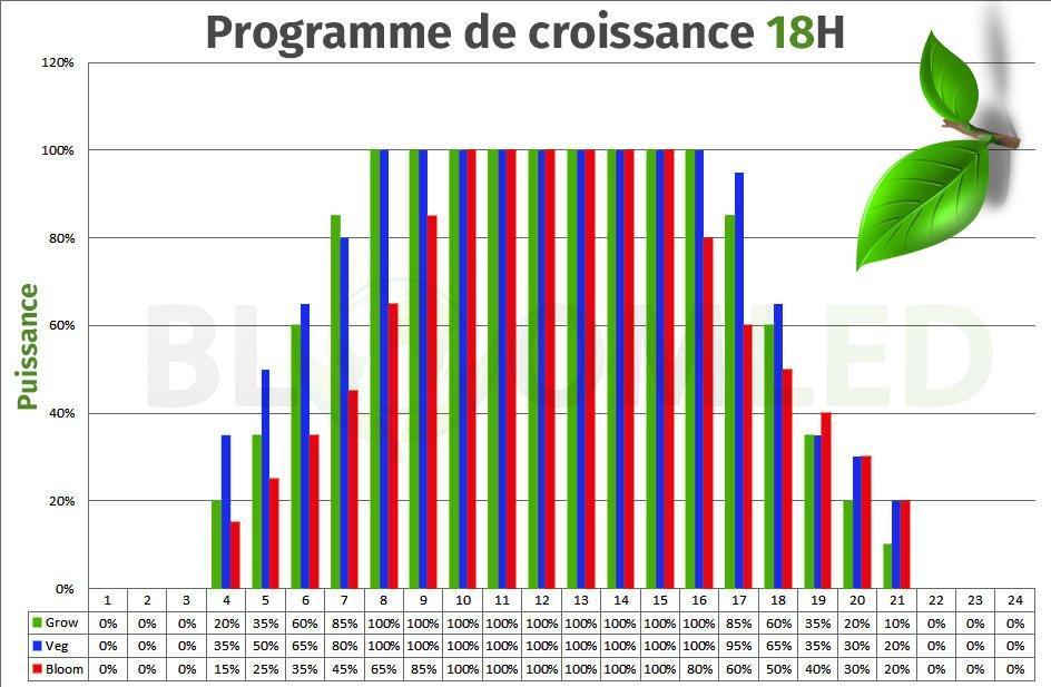 Programme de culture croissance X85 X135 X540