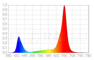 Spectre complet croissance et floraison eclairage LED