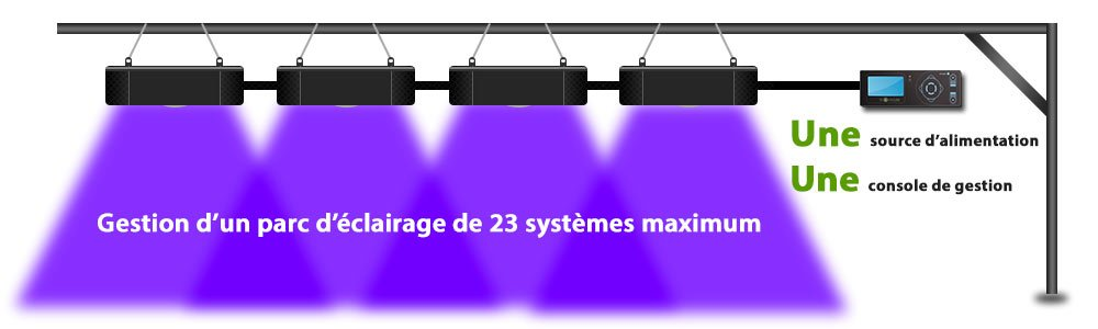 systeme-eclairage-horticole-led-modulaire
